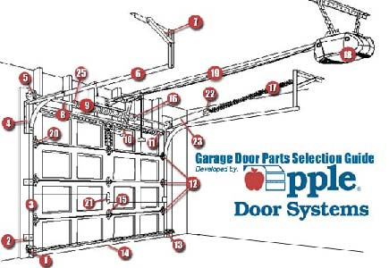 Garage Door Repair Service and Spring Replacement in Virginia